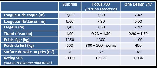 Tableau spec Focus 750